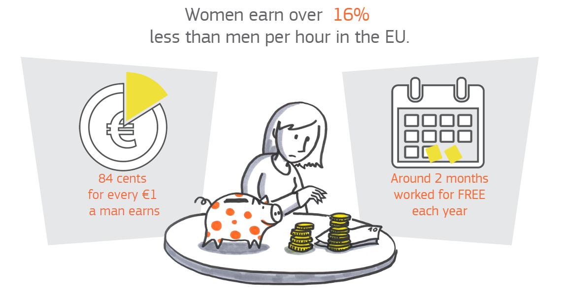 Women earn over 16% less than men per hour in the EU