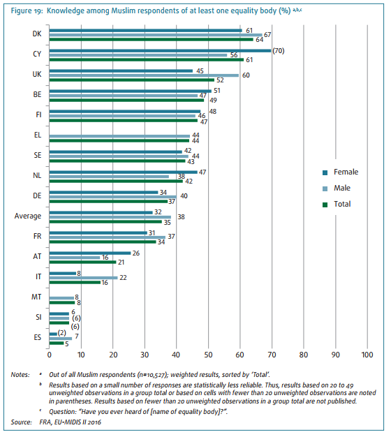 Knowledge among Muslim respondents of at least one equality body