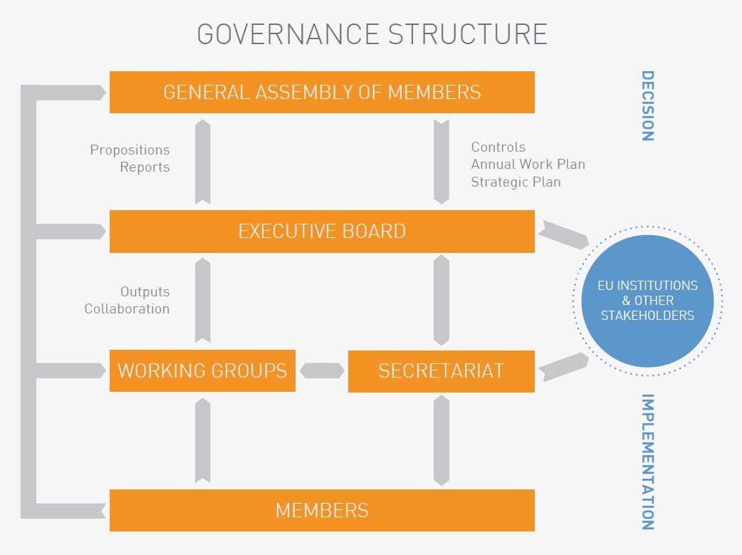 Illustration of Equinet Governance